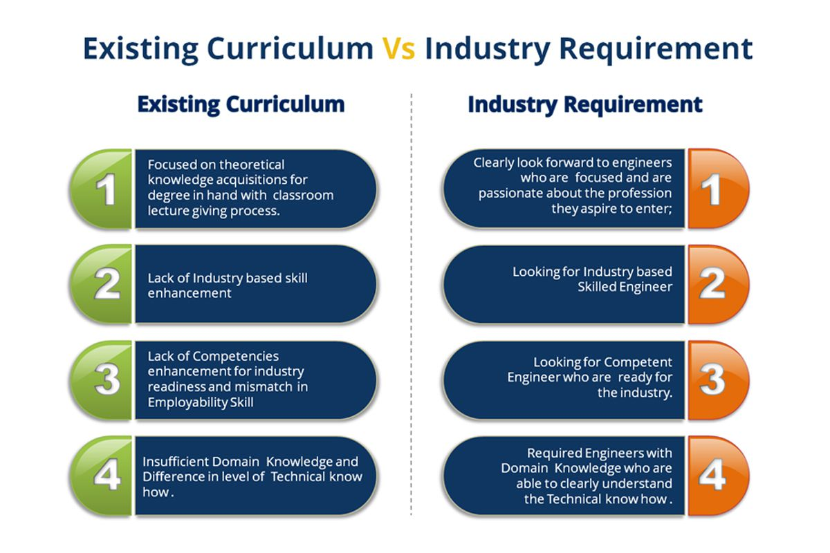 Existing Curriculum Vs Industry Requirement