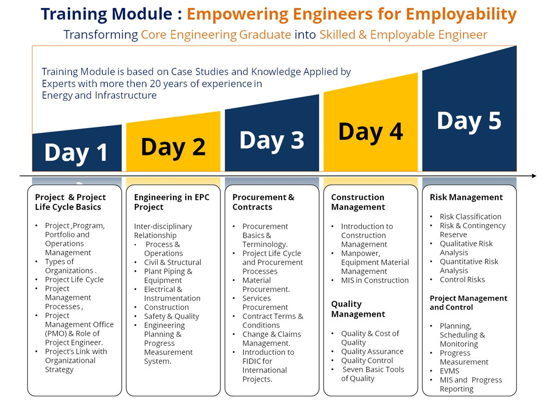 raining Module - Empowering Engineers for Employability
