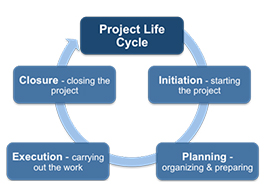 PROJECT & PROJECT LIFE CYCLE